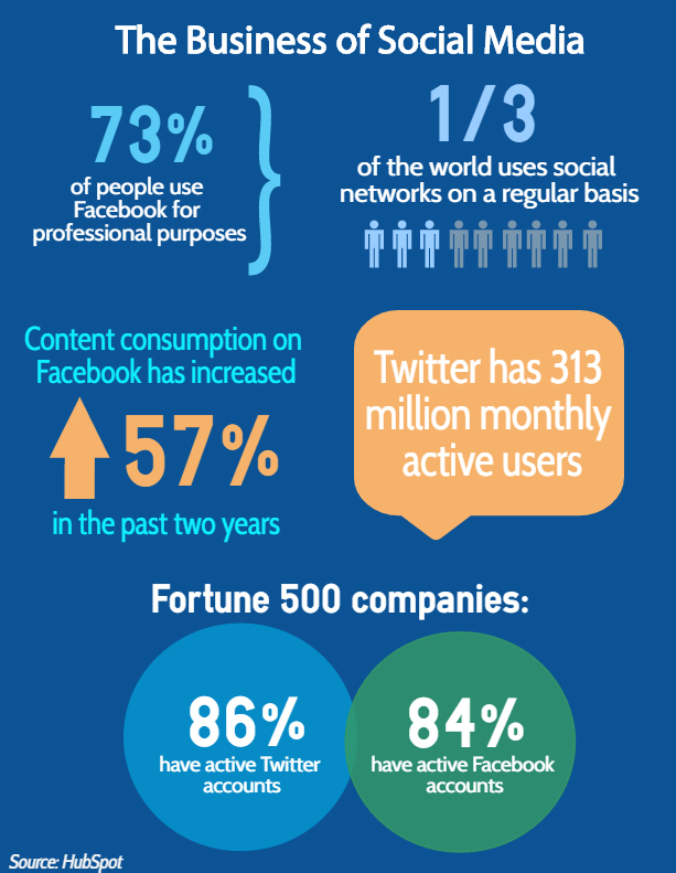 infographic on social final