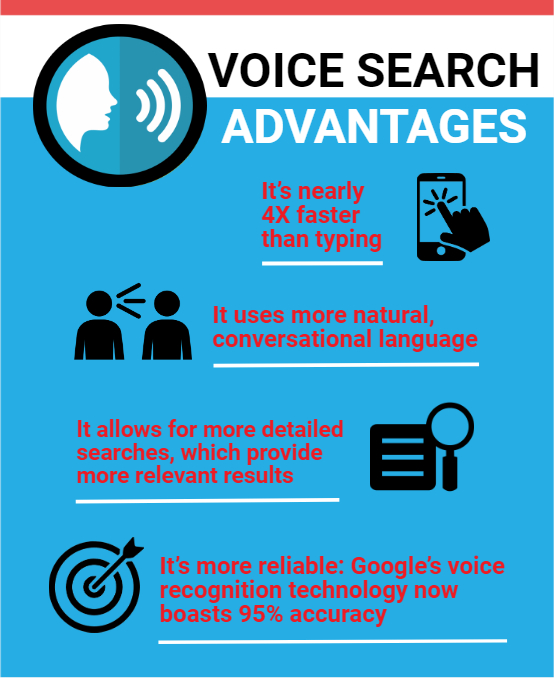 Gear Up for Voice-Enabled Demands from B2B Buyers | Unilog